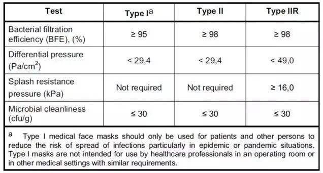 surgical mask standard